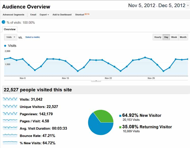 web analytics in the context of Understand the data context in which website metrics are collected so you can trust your analytics and make data-driven decisions.